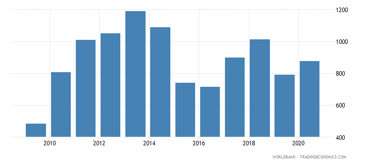 zambia export value index 2000  100 wb data