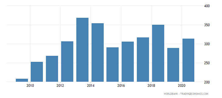 zambia export volume index 2000  100 wb data