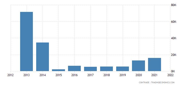 zambia exports belgium
