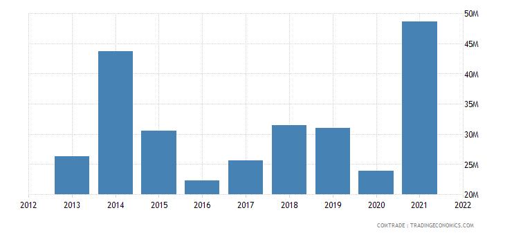 zambia exports botswana