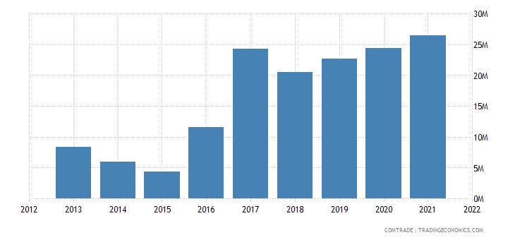 zambia exports burundi