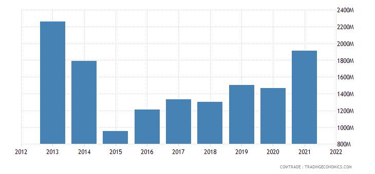 zambia exports china