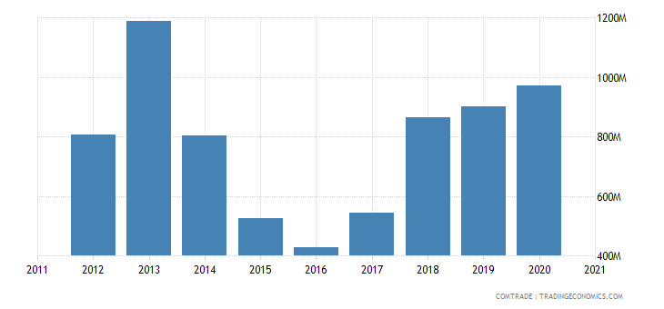zambia exports congo
