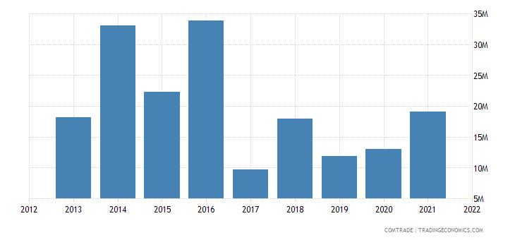zambia exports germany