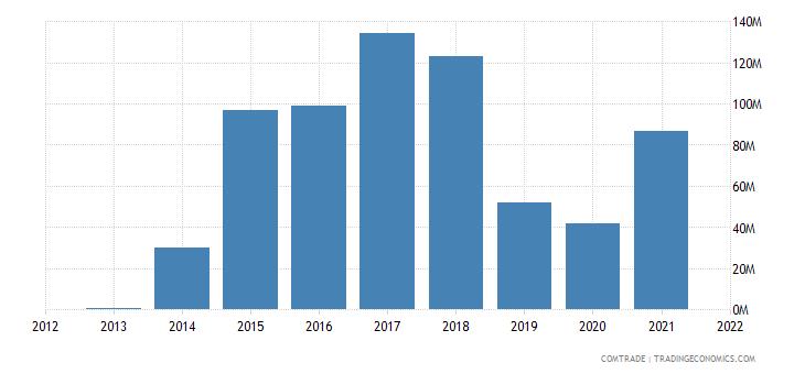 zambia exports hong kong copper