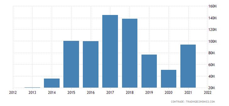 zambia exports hong kong