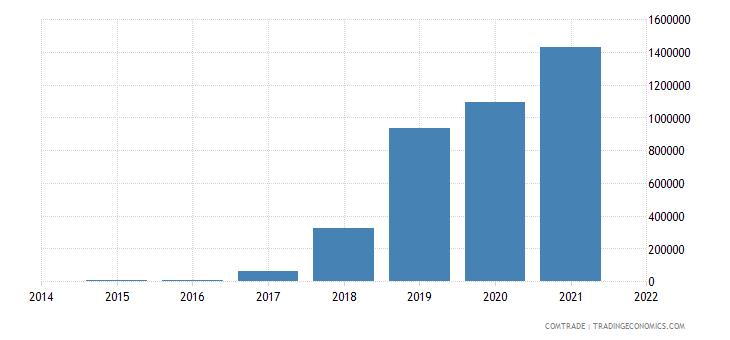 zambia exports india aluminum