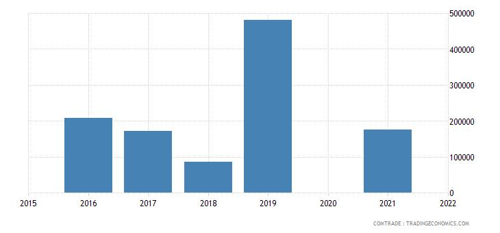 zambia exports india ferroalloys