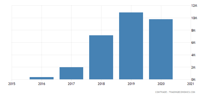 zambia exports india lead