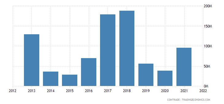 zambia exports india