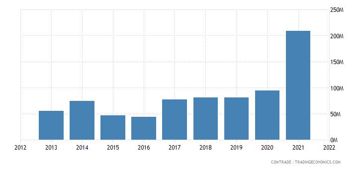 zambia exports iron steel