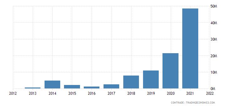 zambia exports italy