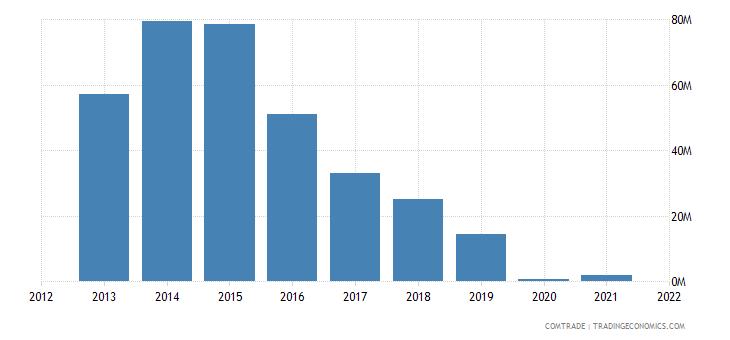 zambia exports japan