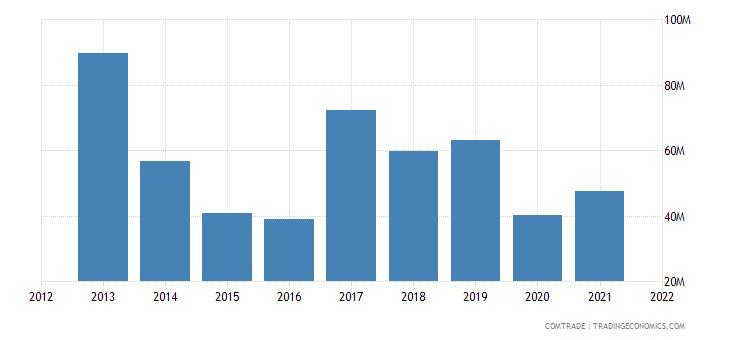 zambia exports kenya