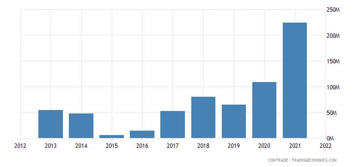 zambia exports luxembourg