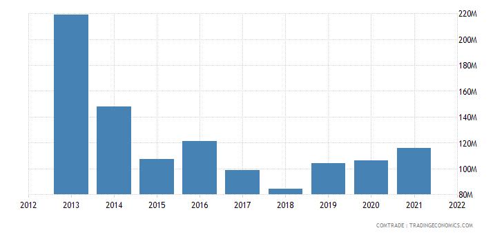 zambia exports malawi