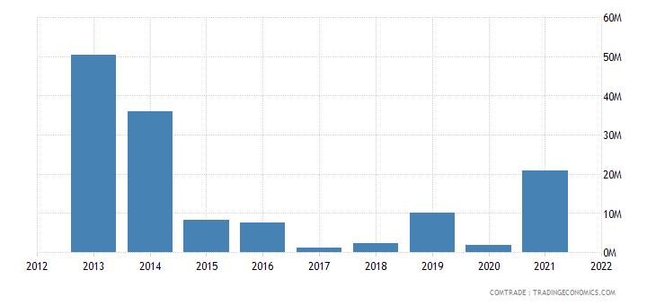 zambia exports mauritius
