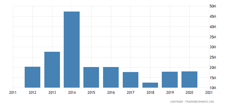 zambia exports mozambique