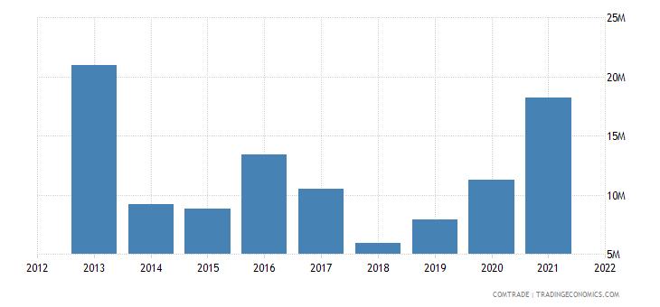 zambia exports netherlands