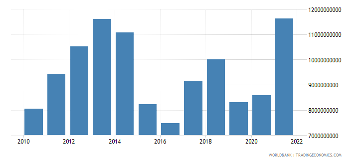zambia exports of goods services and income bop us dollar wb data