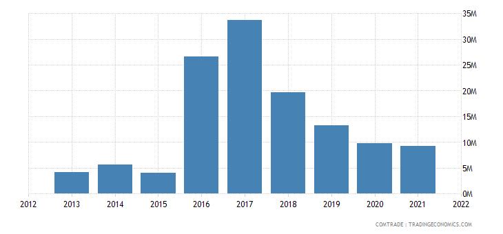 zambia exports rwanda