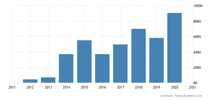 zambia exports singapore