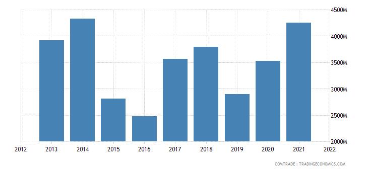 zambia exports switzerland