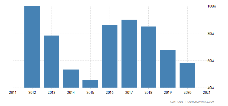 zambia exports tanzania
