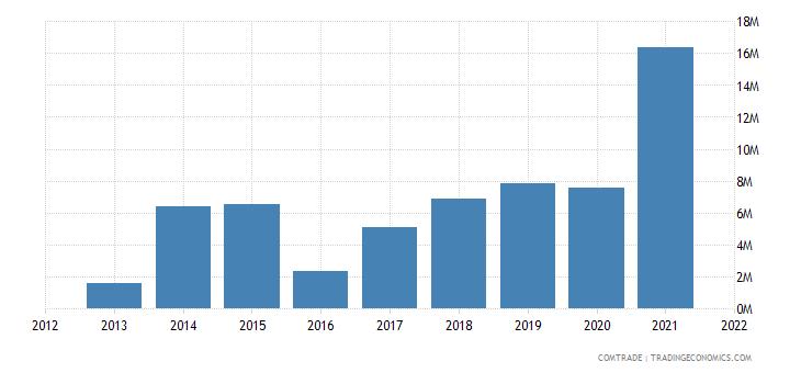 zambia exports uganda