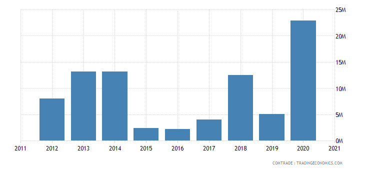 zambia exports united states