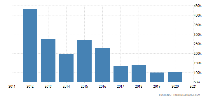zambia exports zimbabwe