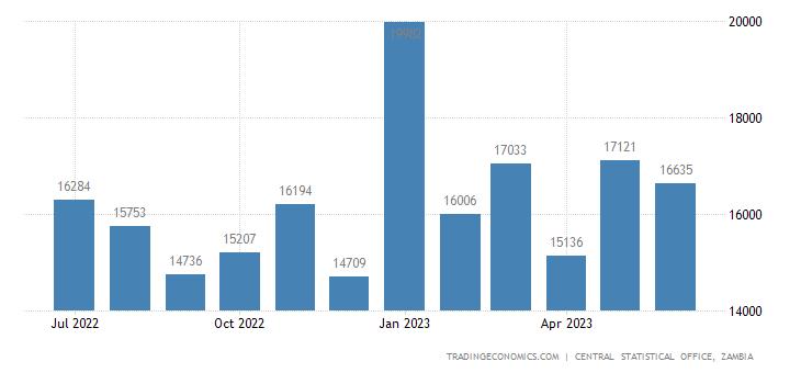 Zambia Exports