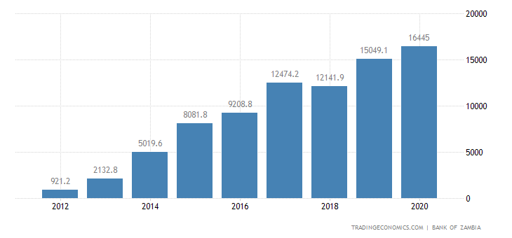 Zambia Private External Debt