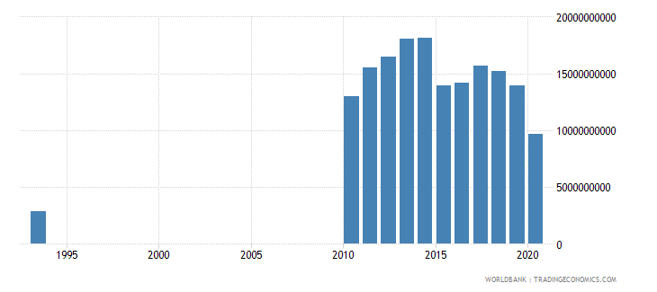 zambia final consumption expenditure us dollar wb data