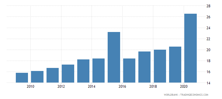 zambia financial system deposits to gdp percent wb data