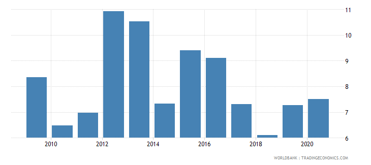 zambia food exports percent of merchandise exports wb data