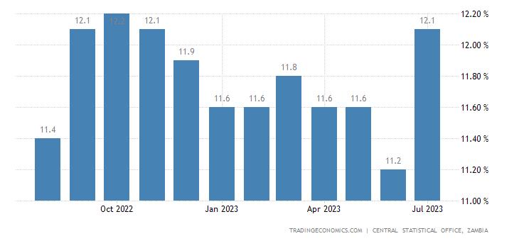 Zambia Food Inflation