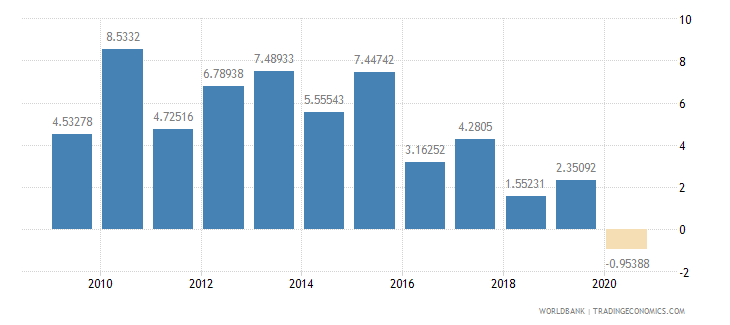 zambia foreign direct investment net inflows percent of gdp wb data