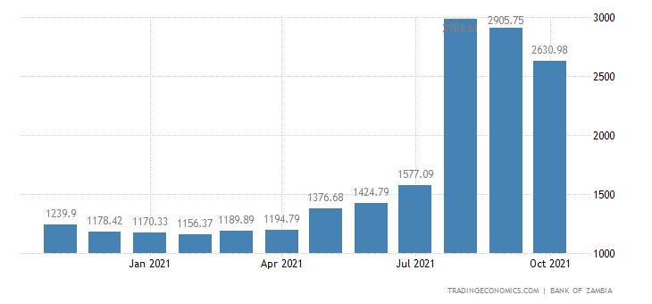 Zambia Foreign Exchange Reserves