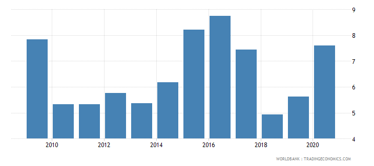 zambia forest rents percent of gdp wb data