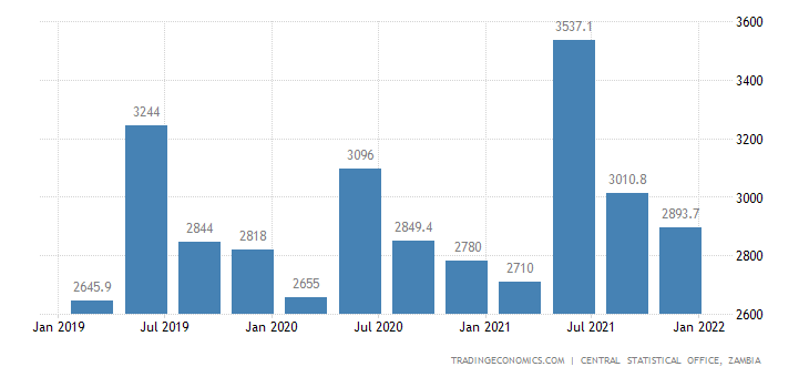 Zambia Gdp From Manufacturing