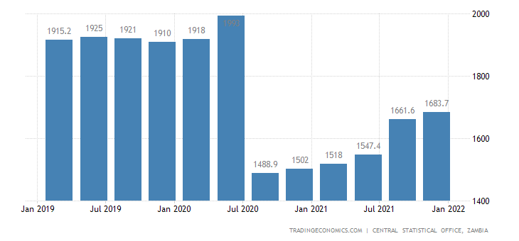 Zambia Gdp From Public Administration
