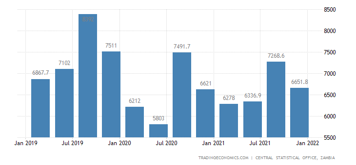 Zambia Gdp From Wholesale and Retail Trade
