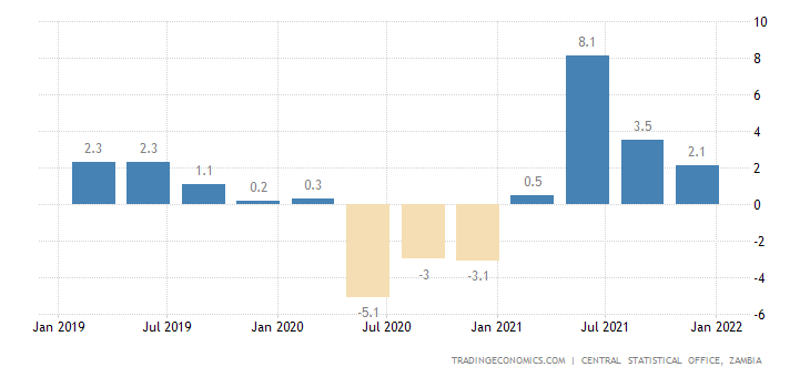 Zambia GDP Annual Growth Rate