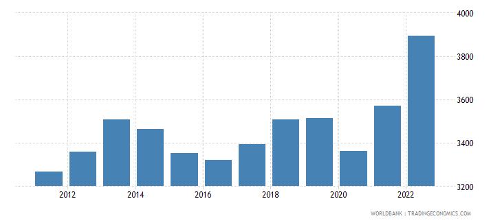 zambia gdp per capita ppp us dollar wb data