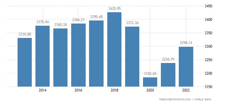 Zambia GDP per capita PPP