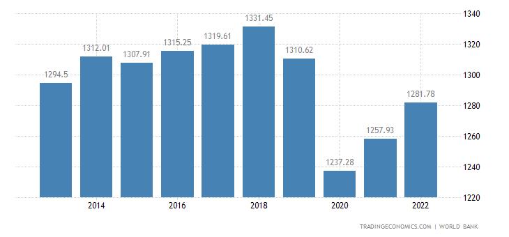 Zambia GDP per capita