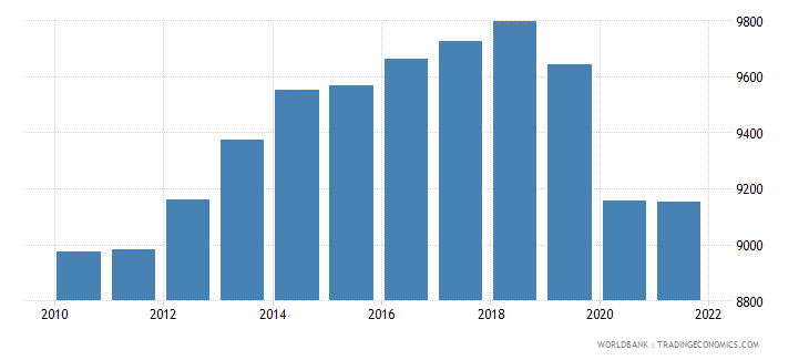 zambia gdp per person employed constant 1990 ppp dollar wb data