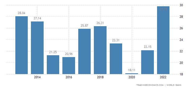 Zambia GDP