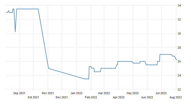 Zambia Government Bond 10y